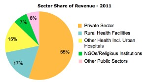 VidaGas Sector Share of Revenue