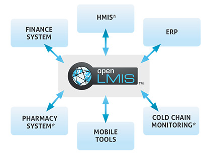 Open LMIS graphic
