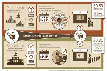 Immunization Supply Chain Graphic