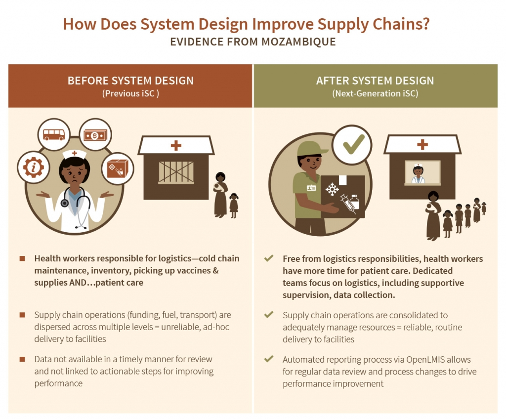 How does system design improve supply chain infographic