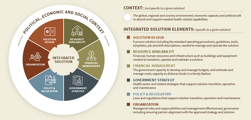 How to Transition Social Solutions to Government - VillageReach